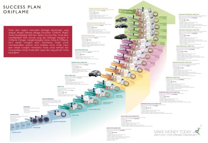 Sukses Plan bisnis Oriflame